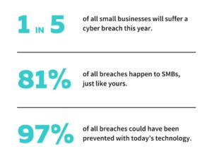 Cyber Threat Stats