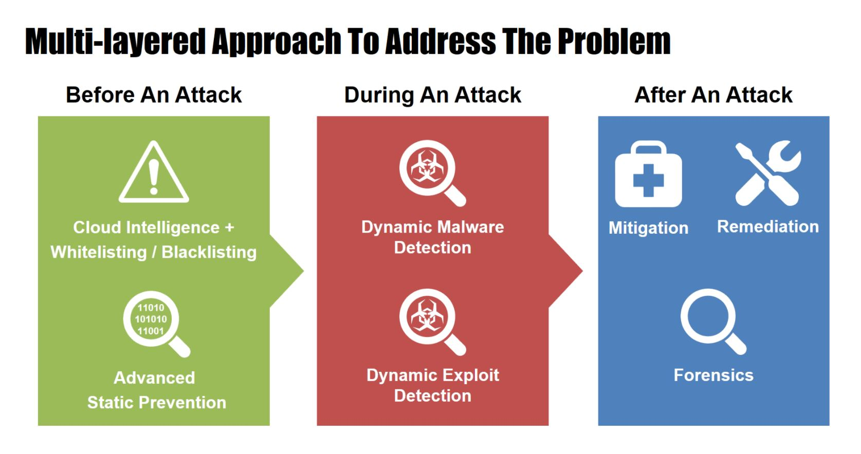 Complete malware protection
